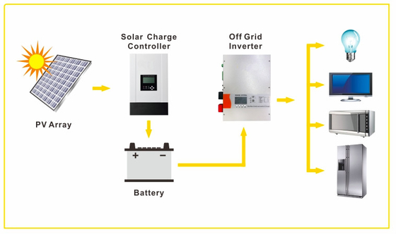Home battery backup system, Inverter with battery for home, 10.5KWH Battery, 5000W Inverter, 4000W MPPT