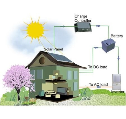 Battery backup systems, Home battery system, 30KWH Battery, 6000W Inverter, 5000W MPPT