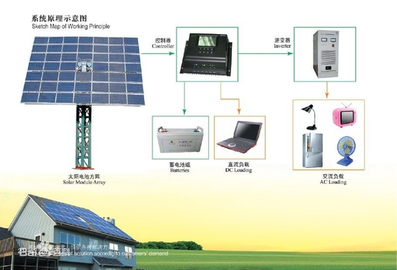 Battery systems, Energy storage system, Off Grid Battery Solution, 10.5KWH Battery, 5000W Inverter