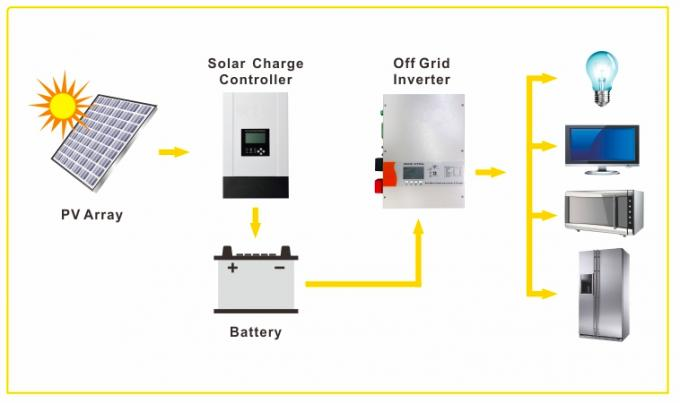 Solar system with battery backup, Battery storage system, 20KWH Battery, 6000W Inverter, 5000W MPPT, 2500W Charger
