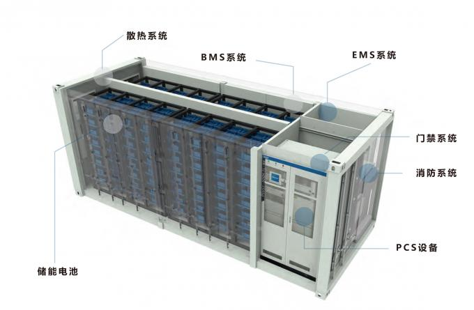 Large Battery, Lithium Ion battery storage, 1Mw,1 megawatt,1 mwh, 1000 kwh battery